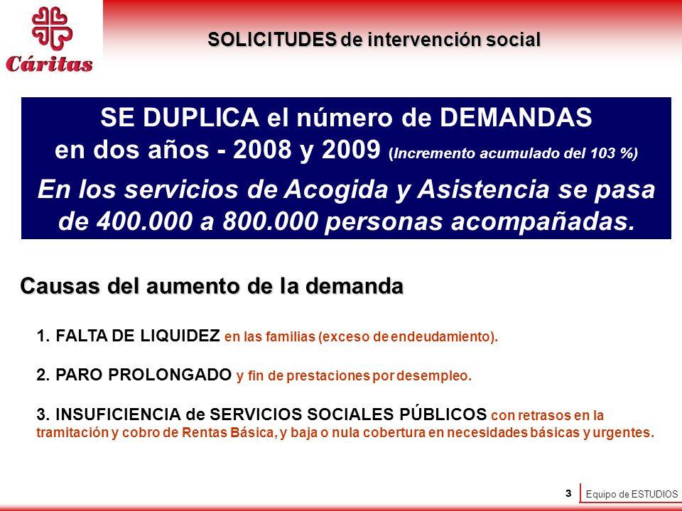 Equipo de ESTUDIOS 3 SOLICITUDES de intervención social SE DUPLICA el número de DEMANDAS en dos años - 2008 y 2009 (Incremento acumulado del 103 %) En los servicios de Acogida y Asistencia se pasa de 400.000 a 800.000 personas acompañadas.