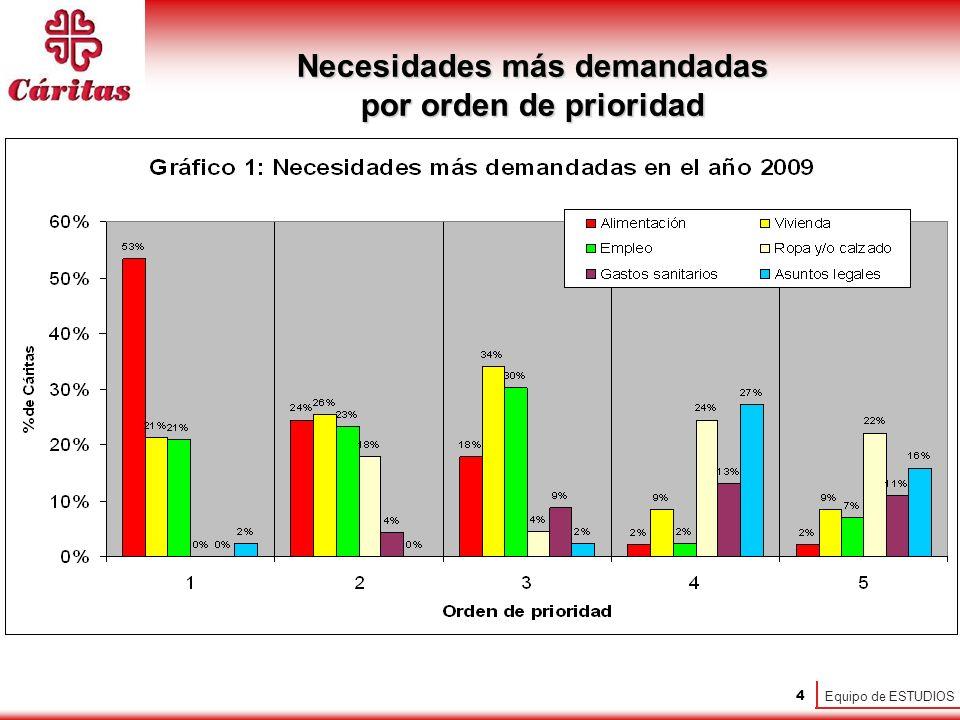 Equipo de ESTUDIOS 4 Necesidades más demandadas por orden de prioridad