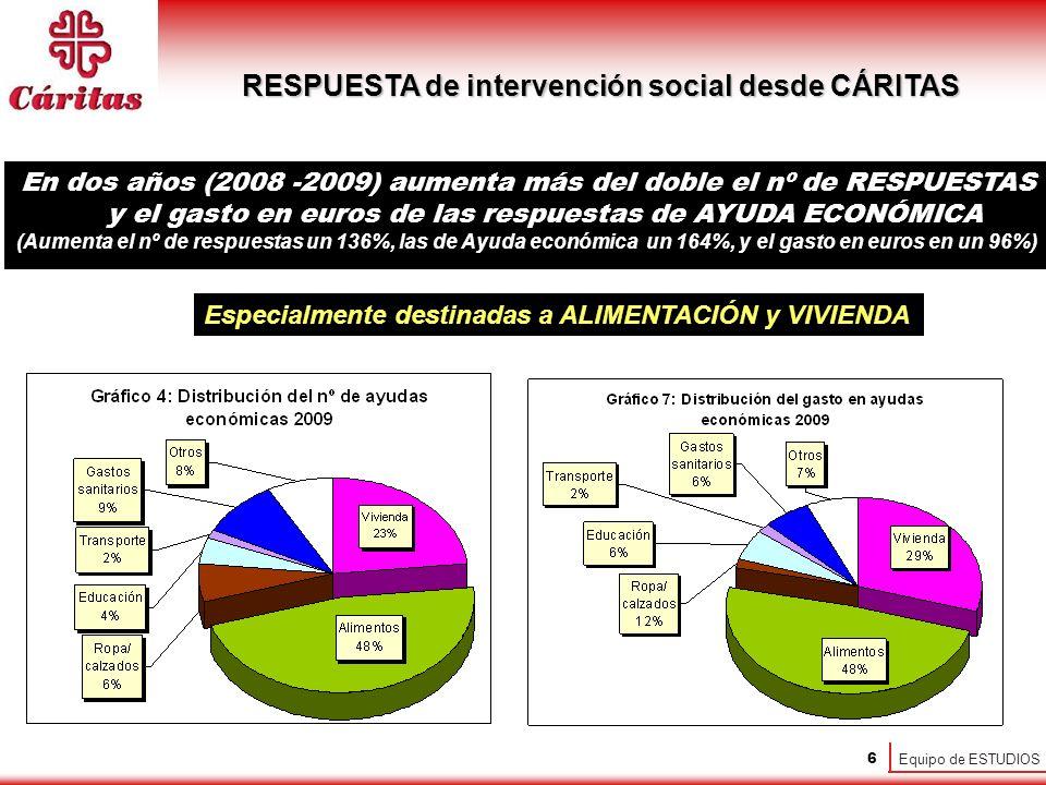 Equipo de ESTUDIOS 6 Especialmente destinadas a ALIMENTACIÓN y VIVIENDA RESPUESTA de intervención social desde CÁRITAS En dos años (2008 -2009) aumenta más del doble el nº de RESPUESTAS y el gasto en euros de las respuestas de AYUDA ECONÓMICA (Aumenta el nº de respuestas un 136%, las de Ayuda económica un 164%, y el gasto en euros en un 96%)