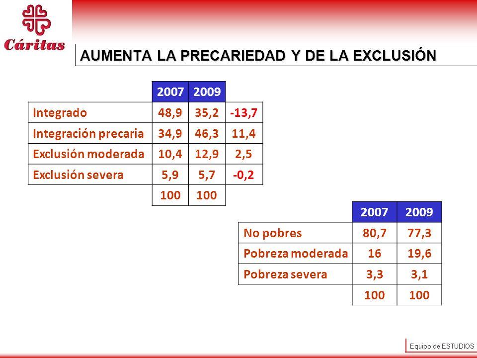 Equipo de ESTUDIOS AUMENTA LA PRECARIEDAD Y DE LA EXCLUSIÓN 20072009 Integrado48,935,2-13,7 Integración precaria34,946,311,4 Exclusión moderada10,412,92,5 Exclusión severa5,95,7-0,2 100 20072009 No pobres80,777,3 Pobreza moderada1619,6 Pobreza severa3,33,1 100