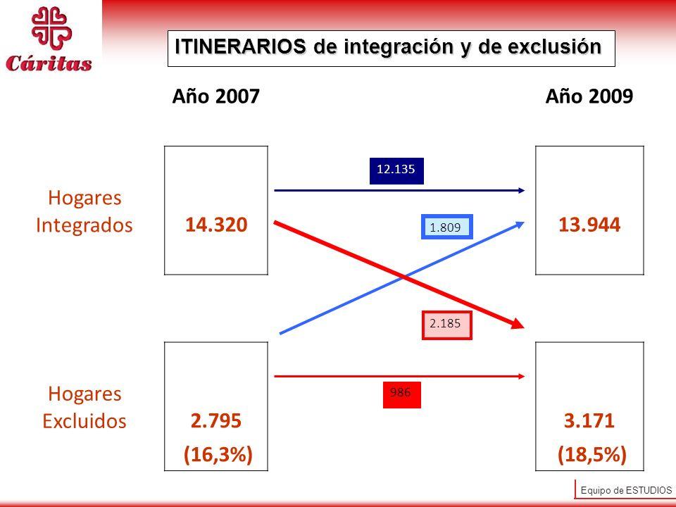 Equipo de ESTUDIOS ITINERARIOS de integración y de exclusión Año 2007Año 2009 Hogares Integrados14.32013.944 Hogares Excluidos2.7953.171 (16,3%) (18,5%) 1.809 12.135 986 2.185