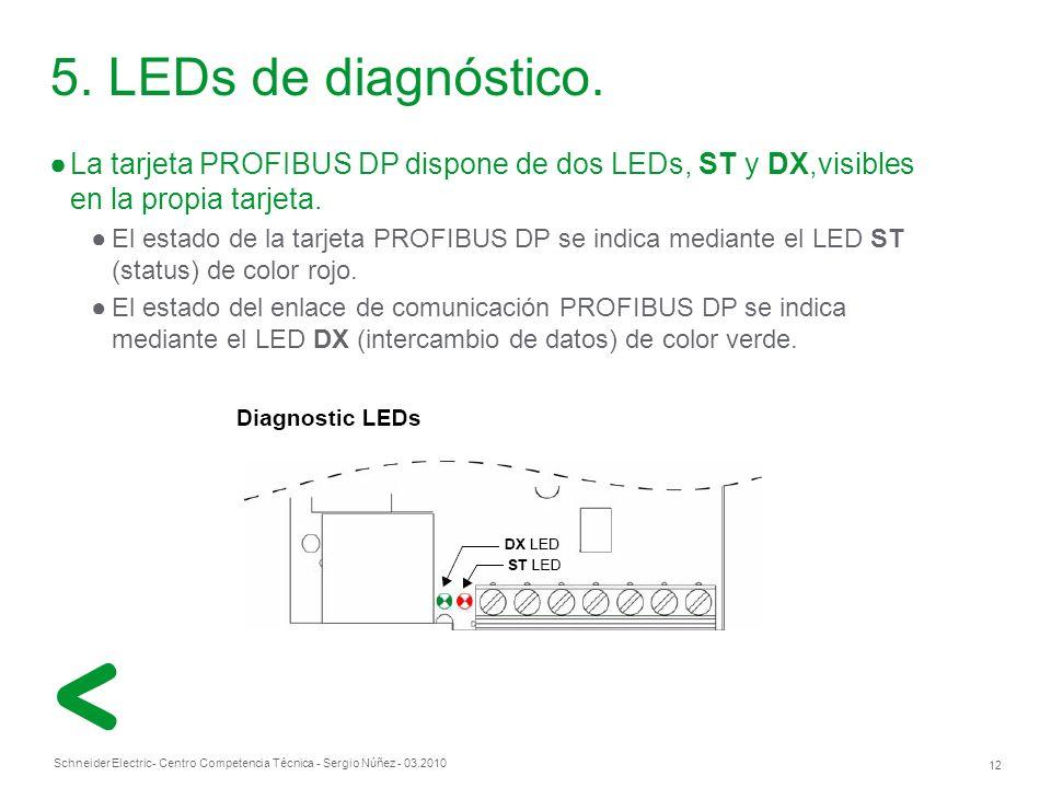 Schneider Electric 12 - Centro Competencia Técnica - Sergio Núñez - 03.2010 La tarjeta PROFIBUS DP dispone de dos LEDs, ST y DX,visibles en la propia tarjeta.