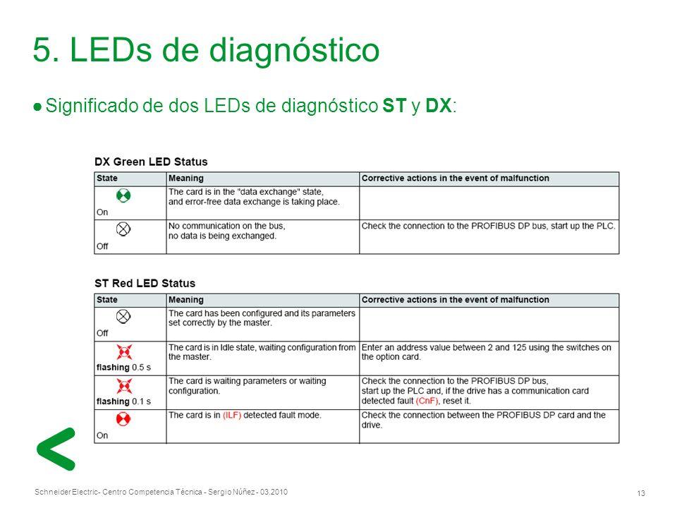 Schneider Electric 13 - Centro Competencia Técnica - Sergio Núñez - 03.2010 Significado de dos LEDs de diagnóstico ST y DX: 5.