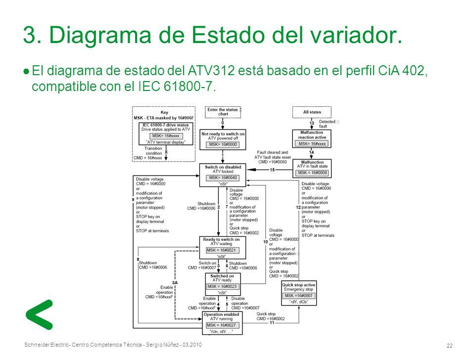 Schneider Electric 22 - Centro Competencia Técnica - Sergio Núñez - 03.2010 El diagrama de estado del ATV312 está basado en el perfil CiA 402, compatible con el IEC 61800-7.