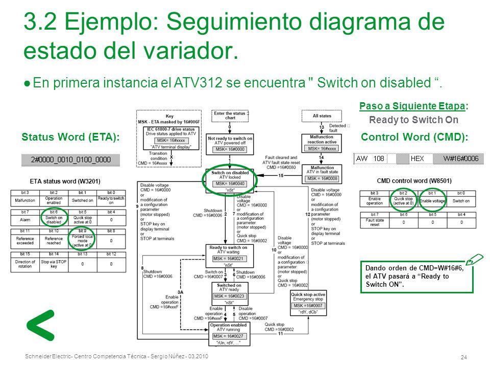 Schneider Electric 24 - Centro Competencia Técnica - Sergio Núñez - 03.2010 En primera instancia el ATV312 se encuentra Switch on disabled.