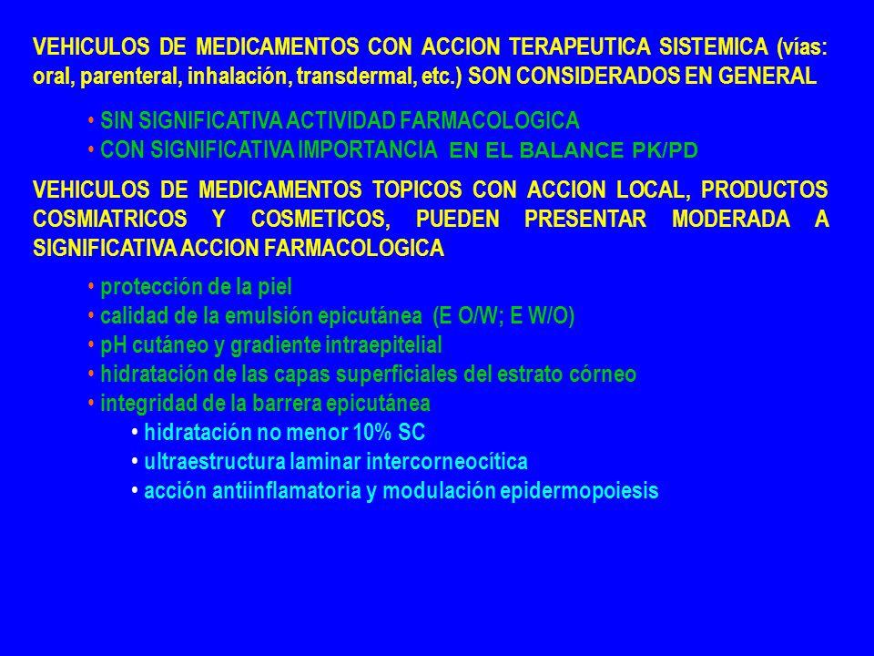 VEHICULOS DE MEDICAMENTOS CON ACCION TERAPEUTICA SISTEMICA (vías: oral, parenteral, inhalación, transdermal, etc.) SON CONSIDERADOS EN GENERAL SIN SIGNIFICATIVA ACTIVIDAD FARMACOLOGICA CON SIGNIFICATIVA IMPORTANCIA EN EL BALANCE PK/PD VEHICULOS DE MEDICAMENTOS TOPICOS CON ACCION LOCAL, PRODUCTOS COSMIATRICOS Y COSMETICOS, PUEDEN PRESENTAR MODERADA A SIGNIFICATIVA ACCION FARMACOLOGICA protección de la piel calidad de la emulsión epicutánea (E O/W; E W/O) pH cutáneo y gradiente intraepitelial hidratación de las capas superficiales del estrato córneo integridad de la barrera epicutánea hidratación no menor 10% SC ultraestructura laminar intercorneocítica acción antiinflamatoria y modulación epidermopoiesis