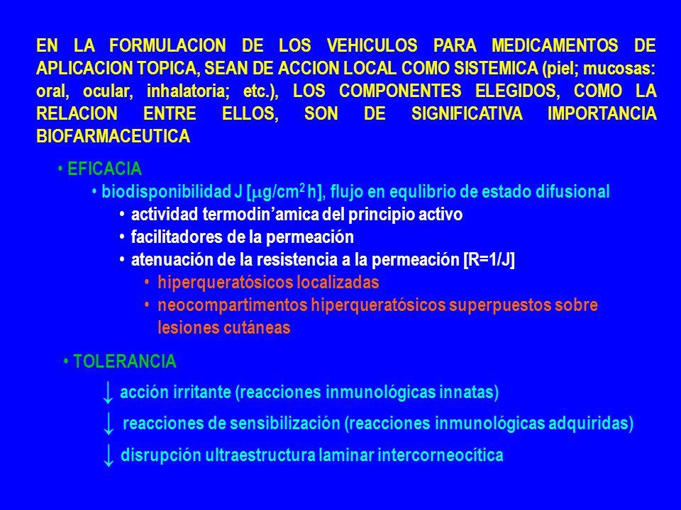 EN LA FORMULACION DE LOS VEHICULOS PARA MEDICAMENTOS DE APLICACION TOPICA, SEAN DE ACCION LOCAL COMO SISTEMICA (piel; mucosas: oral, ocular, inhalatoria; etc.), LOS COMPONENTES ELEGIDOS, COMO LA RELACION ENTRE ELLOS, SON DE SIGNIFICATIVA IMPORTANCIA BIOFARMACEUTICA EFICACIA biodisponibilidad J [ g/cm 2 h], flujo en equlibrio de estado difusional actividad termodinamica del principio activo facilitadores de la permeación atenuación de la resistencia a la permeación [R=1/J] hiperqueratósicos localizadas neocompartimentos hiperqueratósicos superpuestos sobre lesiones cutáneas TOLERANCIA acción irritante (reacciones inmunológicas innatas) reacciones de sensibilización (reacciones inmunológicas adquiridas) disrupción ultraestructura laminar intercorneocítica