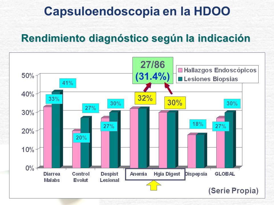 33% 41% 20% 27% 30% 32% 30% 18% 27% 30% (Serie Propia) Rendimiento diagnóstico según la indicación 27/86 (31.4%) Capsuloendoscopia en la HDOO