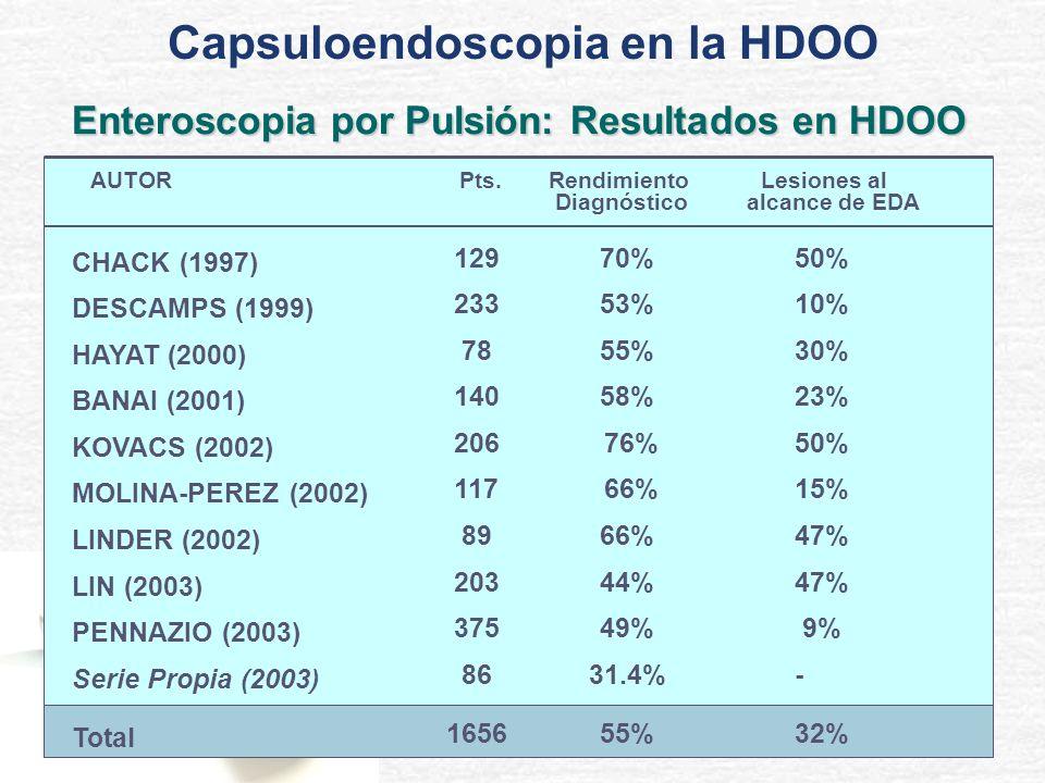 AUTOR Pts. Rendimiento Lesiones al Diagnóstico alcance de EDA CHACK (1997) DESCAMPS (1999) HAYAT (2000) BANAI (2001) KOVACS (2002) MOLINA-PEREZ (2002)