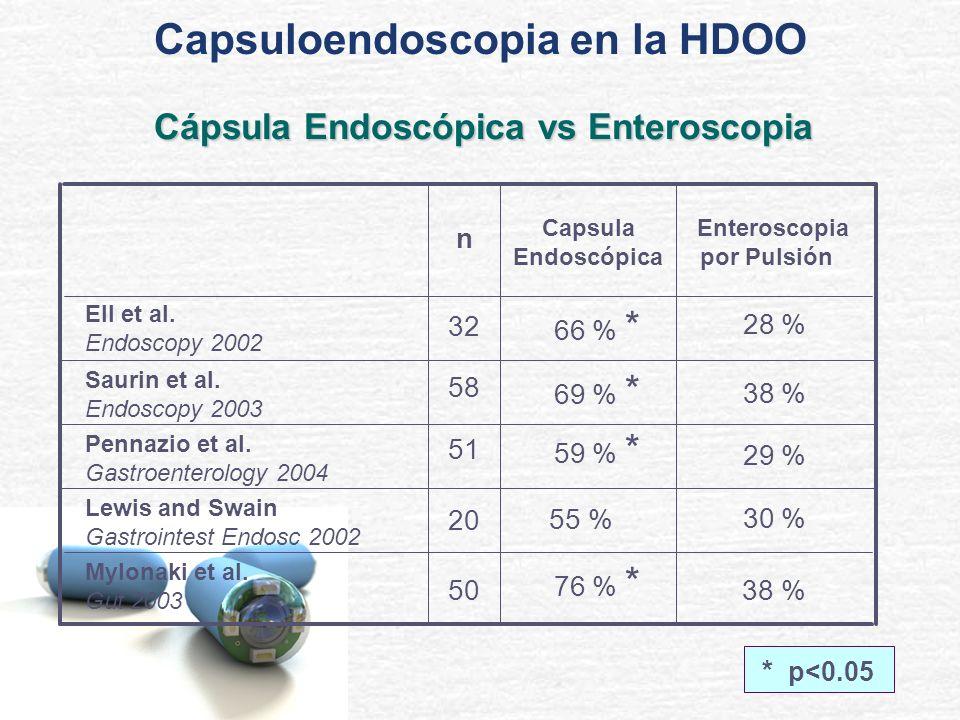 * p<0.05 38 % 76 % * 30 % 55 % 29 % 59 % * 38 % 69 % * 28 % 66 % * Ell et al. Endoscopy 2002 Enteroscopia por Pulsión Capsula Endoscópica n 50 20 51 5