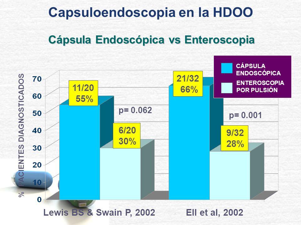 % PACIENTES DIAGNOSTICADOS p= 0.062 p= 0.001 11/20 55% 6/20 30% Lewis BS & Swain P, 2002 21/32 66% 9/32 28% Ell et al, 2002 CÁPSULA ENDOSCÓPICA ENTERO