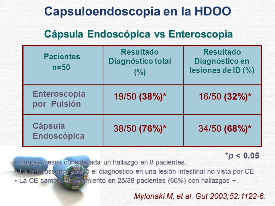 38/50 (76%)* 19/50 (38%)* Resultado Diagnóstico total (%) 34/50 (68%)* Cápsula Endoscópica 16/50 (32%)* Enteroscopia por Pulsión Resultado Diagnóstico