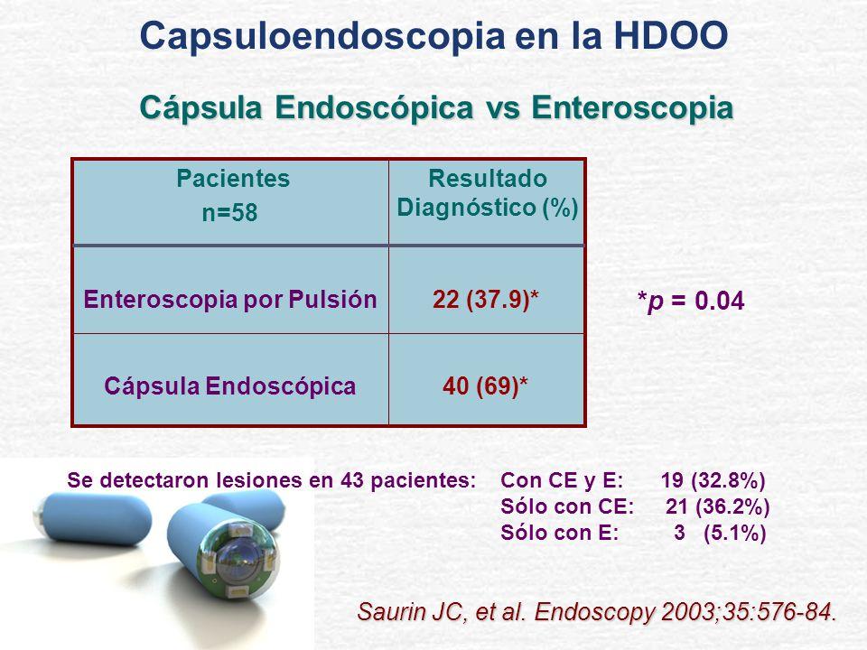 40 (69)*Cápsula Endoscópica 22 (37.9)*Enteroscopia por Pulsión Resultado Diagnóstico (%) Pacientes n=58 Se detectaron lesiones en 43 pacientes:Con CE