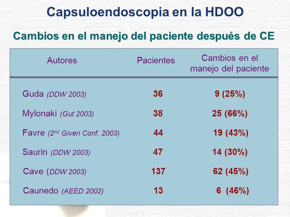 9 (25%)36Guda (DDW 2003) 14 (30%)47Saurin (DDW 2003) 62 (45%)137Cave ( DDW 2003) 19 (43%)44Favre (2 nd Given Conf. 2003) 25 (66%)38Mylonaki (Gut 2003)