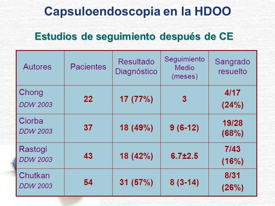 19/28 (68%) 9 (6-12)18 (49%)37 Ciorba DDW 2003 4/17 (24%) 317 (77%)22 Chong DDW 2003 8/31 (26%) 8 (3-14)31 (57%)54 Chutkan DDW 2003 7/43 (16%) 6.7±2.5