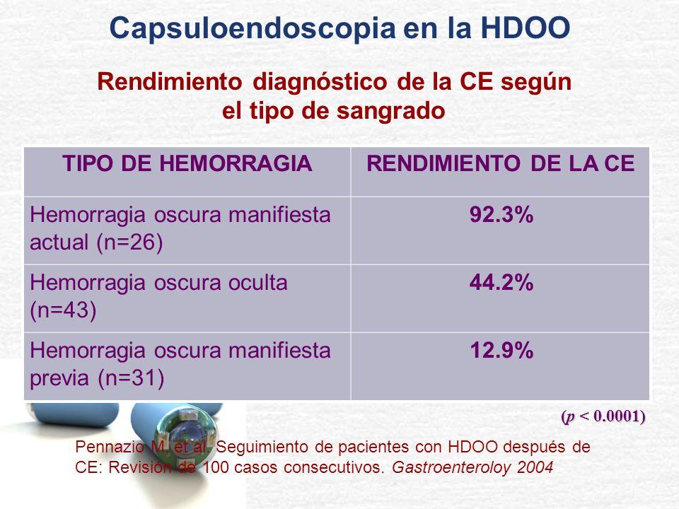 TIPO DE HEMORRAGIARENDIMIENTO DE LA CE Hemorragia oscura manifiesta actual (n=26) 92.3% Hemorragia oscura oculta (n=43) 44.2% Hemorragia oscura manifi
