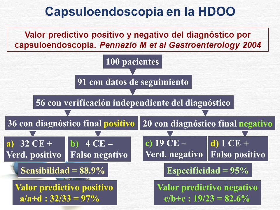 Valor predictivo positivo y negativo del diagnóstico por capsuloendoscopia. Pennazio M et al Gastroenterology 2004 100 pacientes 91 con datos de segui