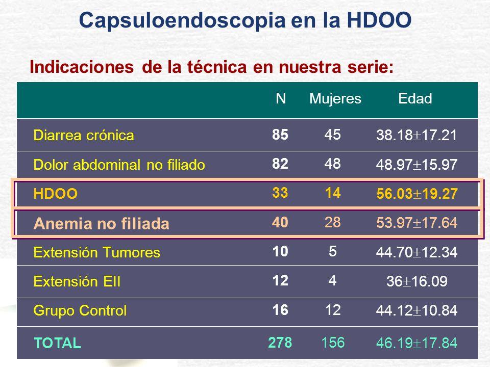 Indicaciones de la técnica en nuestra serie: NMujeresEdad Diarrea crónica 8545 38.18 17.21 Dolor abdominal no filiado 8248 48.97 15.97 HDOO 3314 56.03