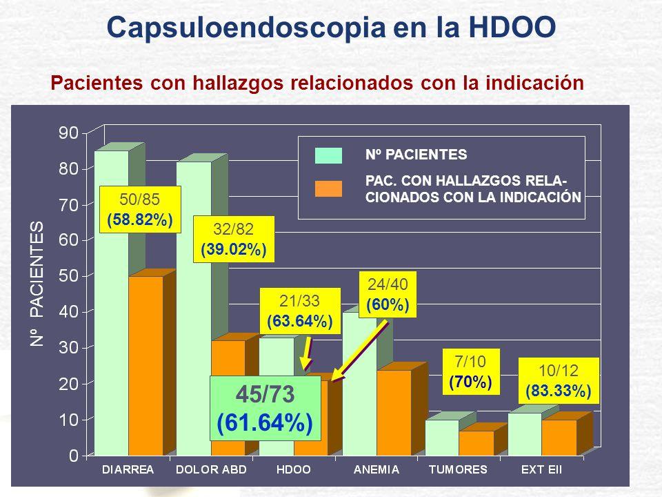 50/85 (58.82%) 32/82 (39.02%) 21/33 (63.64%) 7/10 (70%) 10/12 (83.33%) Nº PACIENTES PAC. CON HALLAZGOS RELA- CIONADOS CON LA INDICACIÓN Nº PACIENTES P