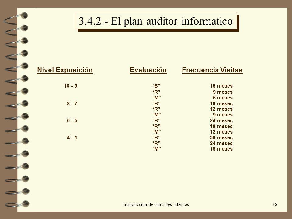 introducción de controles internos36 3.4.2.- El plan auditor informatico Nivel Exposición Evaluación Frecuencia Visitas 10 - 9B18 meses R 9 meses M 6