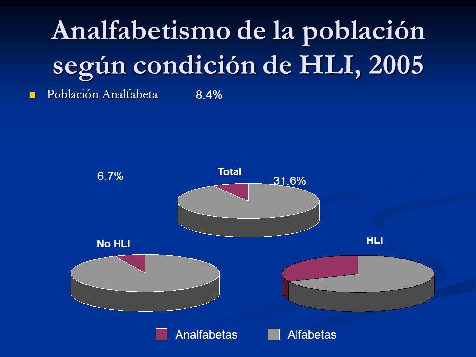 Analfabetismo de la población según condición de HLI, 2005 Población Analfabeta Población Analfabeta No HLI HLI 6.7% 31.6% 8.4% AnalfabetasAlfabetas Total