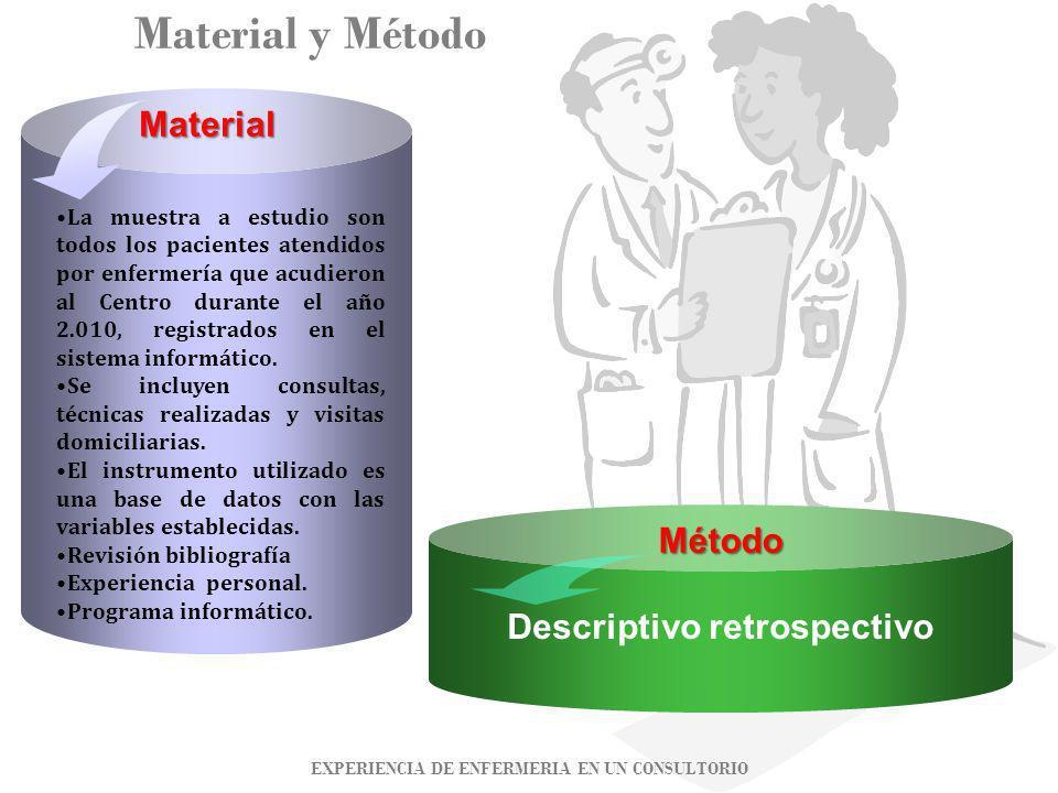 Material y Método Analítico- Descriptivo Longitudinal Material Descriptivo retrospectivo Método La muestra a estudio son todos los pacientes atendidos