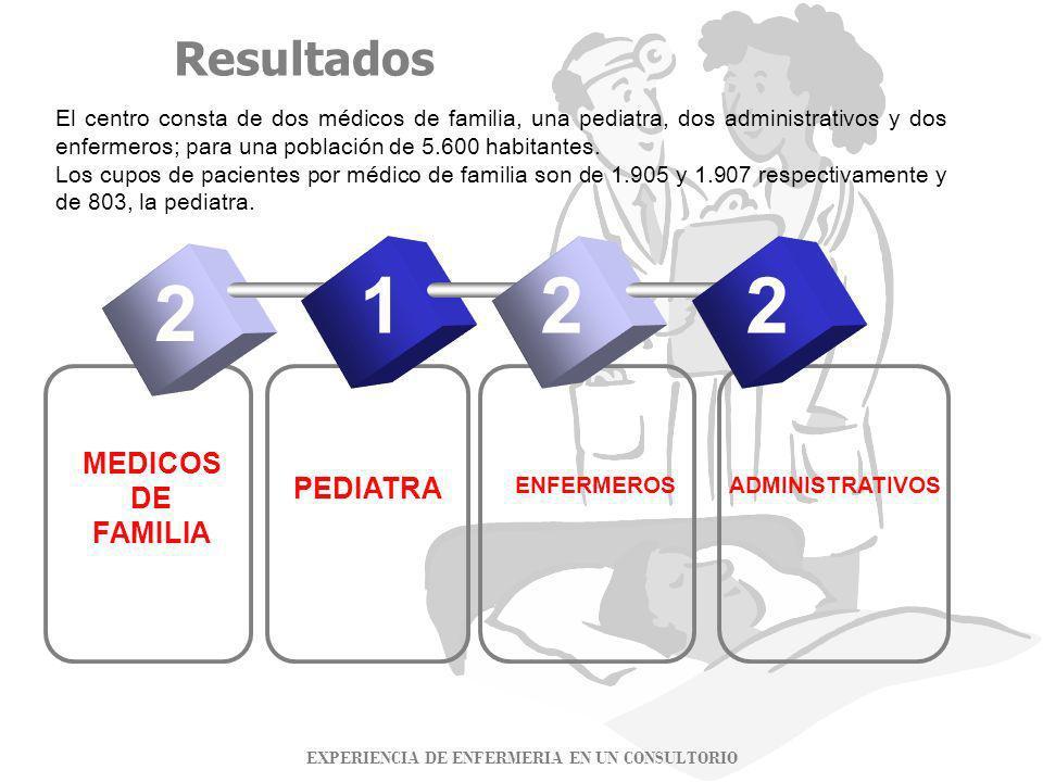 Resultados 2 MEDICOS DE FAMILIA PEDIATRA ENFERMEROS 221 ADMINISTRATIVOS EXPERIENCIA DE ENFERMERIA EN UN CONSULTORIO El centro consta de dos médicos de