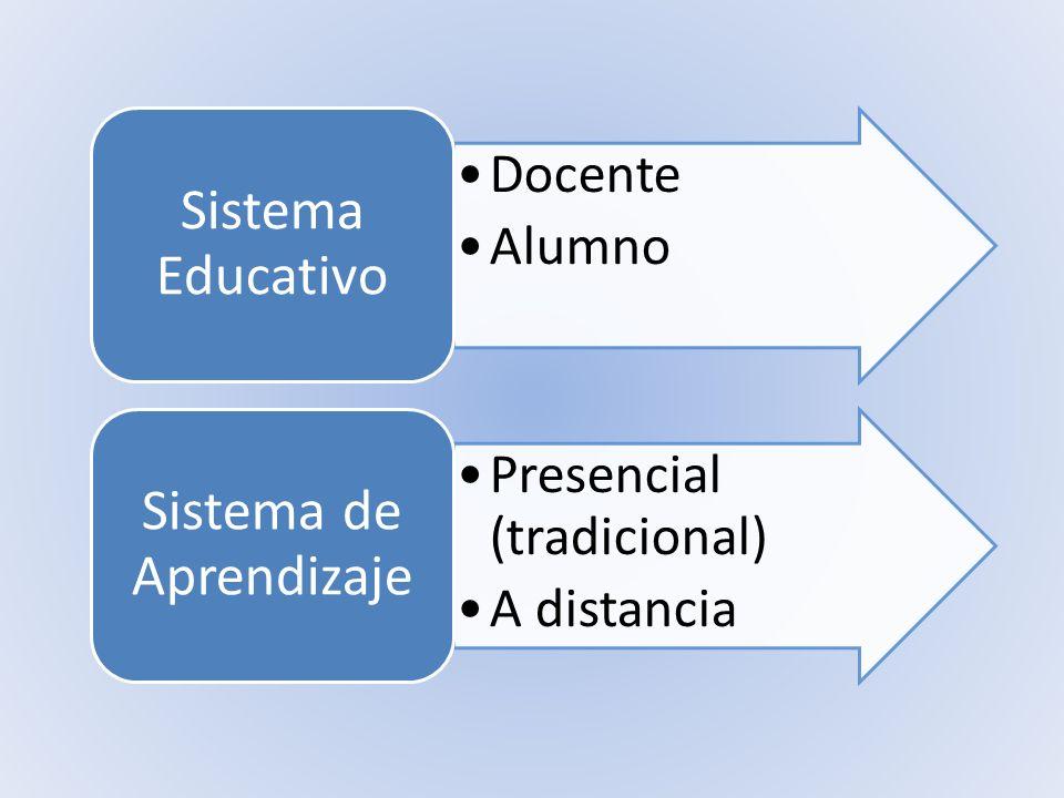 Docente Alumno Sistema Educativo Presencial (tradicional) A distancia Sistema de Aprendizaje