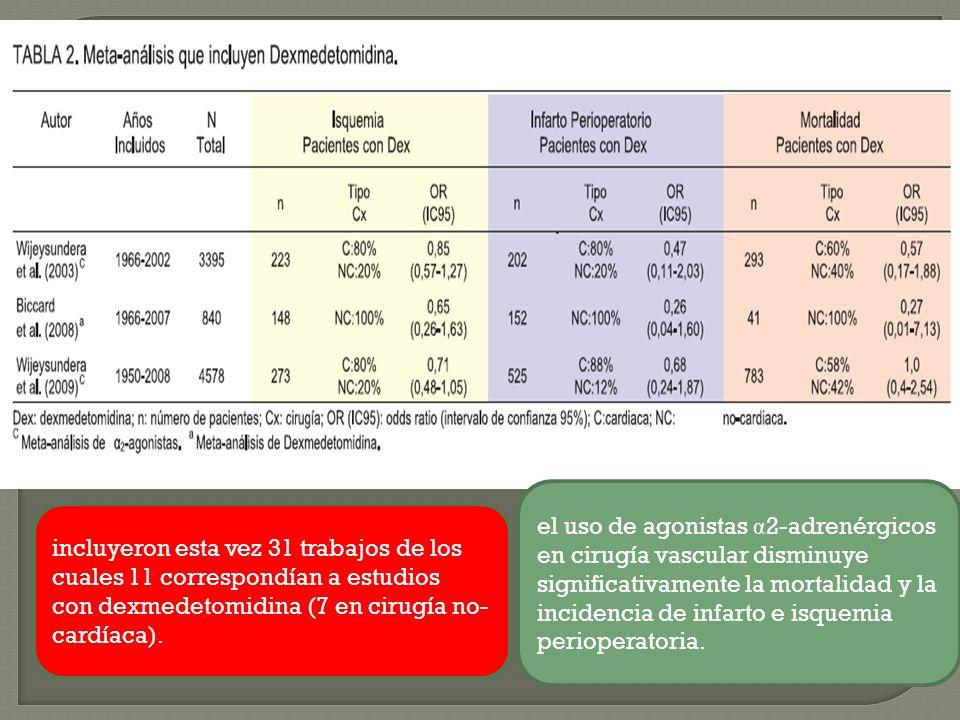 incluyeron esta vez 31 trabajos de los cuales 11 correspondían a estudios con dexmedetomidina (7 en cirugía no- cardíaca). el uso de agonistas α 2-adr