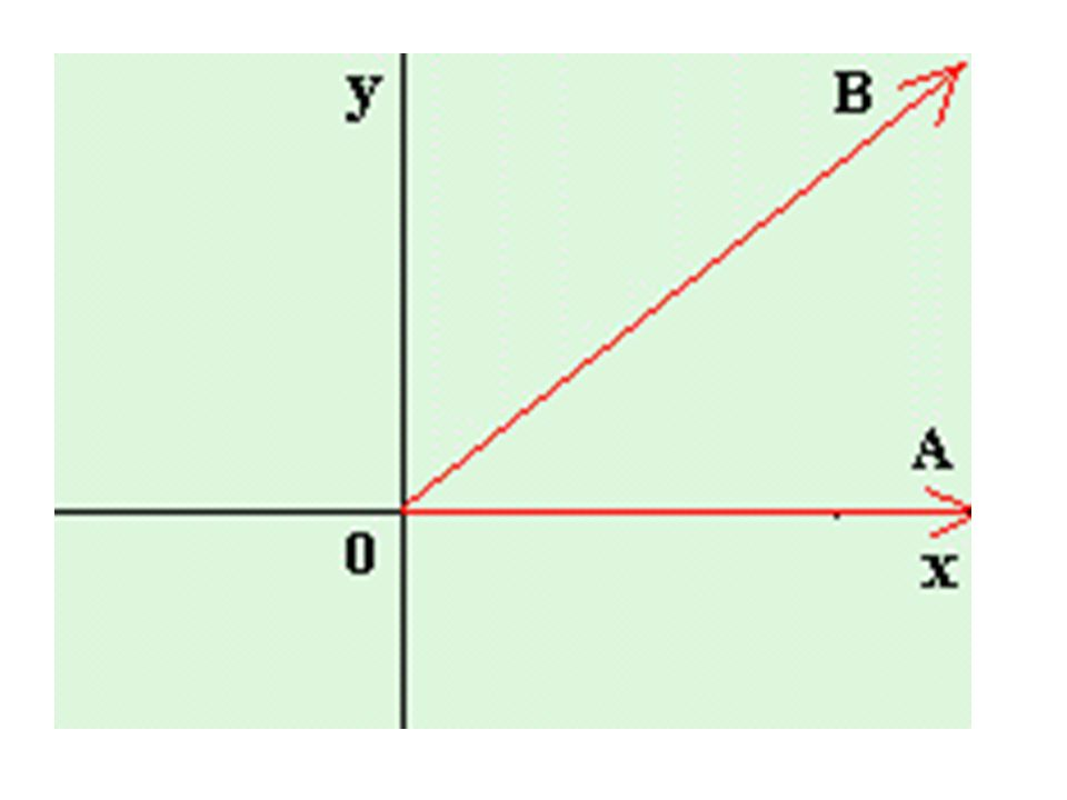 Antes de iniciar el giro, los rayos 0A y 0B coinciden, formando un ángulo de 0° (en el sistema sexagesimal).