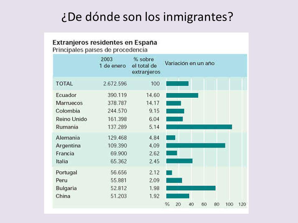 ¿De dónde son los inmigrantes