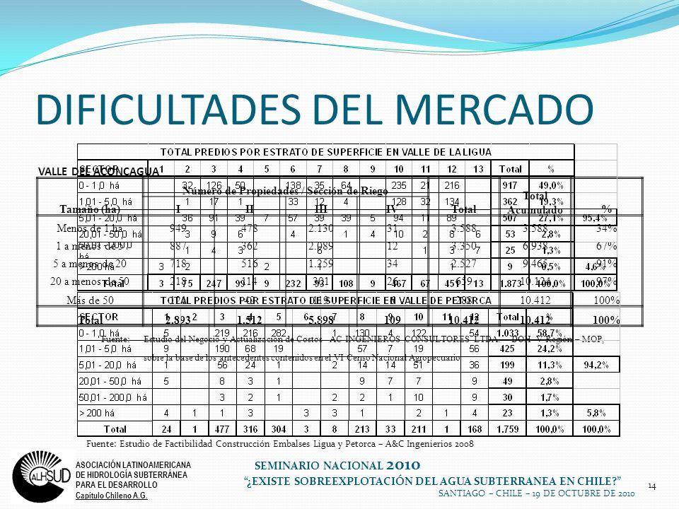 14 ASOCIACIÓN LATINOAMERICANA DE HIDROLOGÍA SUBTERRÁNEA PARA EL DESARROLLO Capítulo Chileno A.G. SEMINARIO NACIONAL 2010 ¿EXISTE SOBREEXPLOTACIÓN DEL