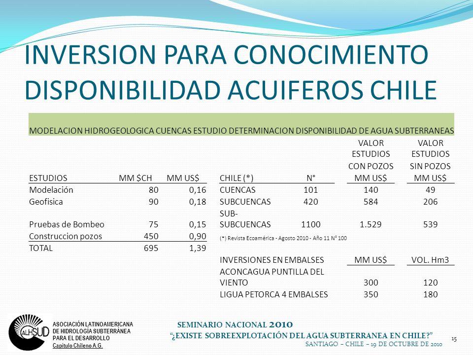 15 ASOCIACIÓN LATINOAMERICANA DE HIDROLOGÍA SUBTERRÁNEA PARA EL DESARROLLO Capítulo Chileno A.G. SEMINARIO NACIONAL 2010 ¿EXISTE SOBREEXPLOTACIÓN DEL
