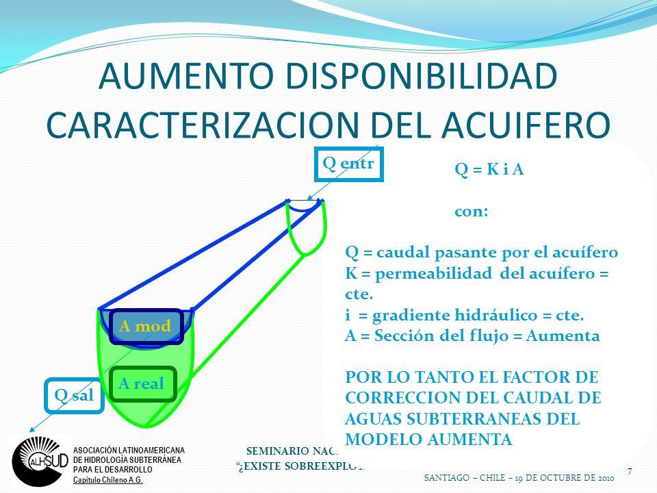 7 ASOCIACIÓN LATINOAMERICANA DE HIDROLOGÍA SUBTERRÁNEA PARA EL DESARROLLO Capítulo Chileno A.G. SEMINARIO NACIONAL 2010 ¿EXISTE SOBREEXPLOTACIÓN DEL A
