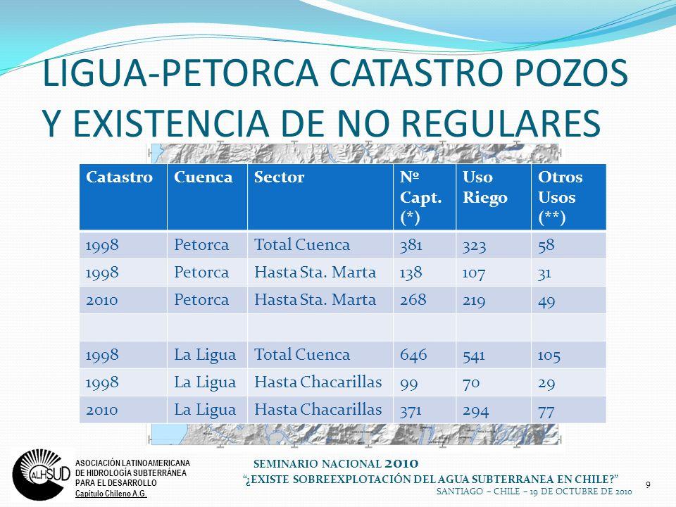 9 ASOCIACIÓN LATINOAMERICANA DE HIDROLOGÍA SUBTERRÁNEA PARA EL DESARROLLO Capítulo Chileno A.G. SEMINARIO NACIONAL 2010 ¿EXISTE SOBREEXPLOTACIÓN DEL A