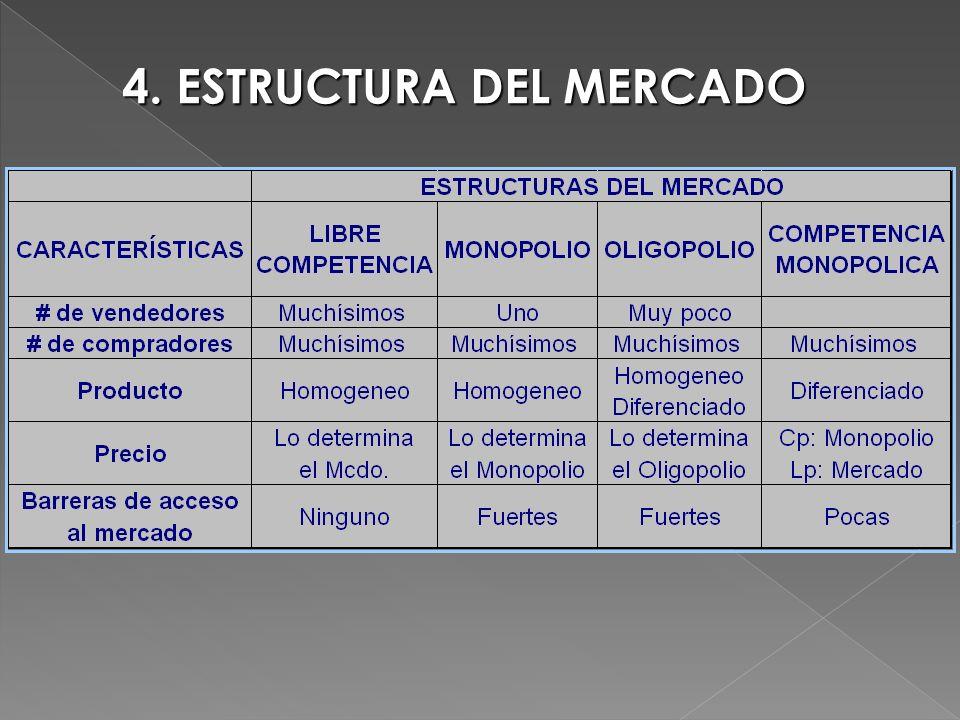 4. ESTRUCTURA DEL MERCADO