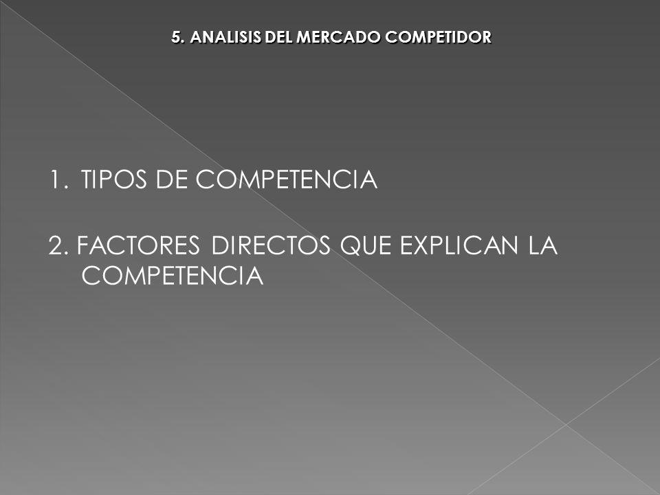 5. ANALISIS DEL MERCADO COMPETIDOR 1.TIPOS DE COMPETENCIA 2. FACTORES DIRECTOS QUE EXPLICAN LA COMPETENCIA