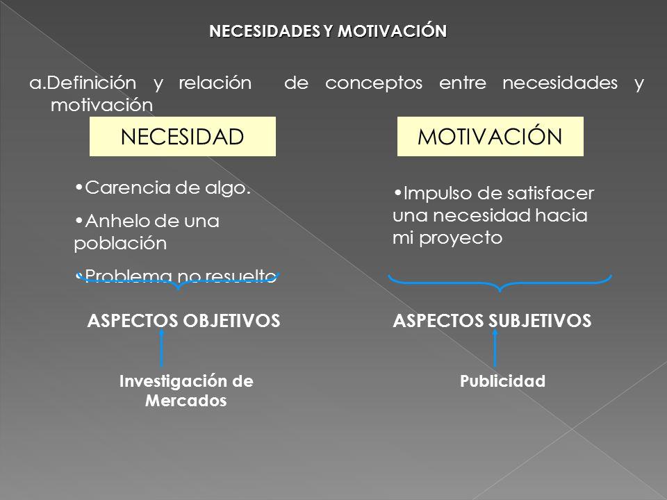 NECESIDADES Y MOTIVACIÓN a.Definición y relación de conceptos entre necesidades y motivación NECESIDADMOTIVACIÓN Carencia de algo. Anhelo de una pobla