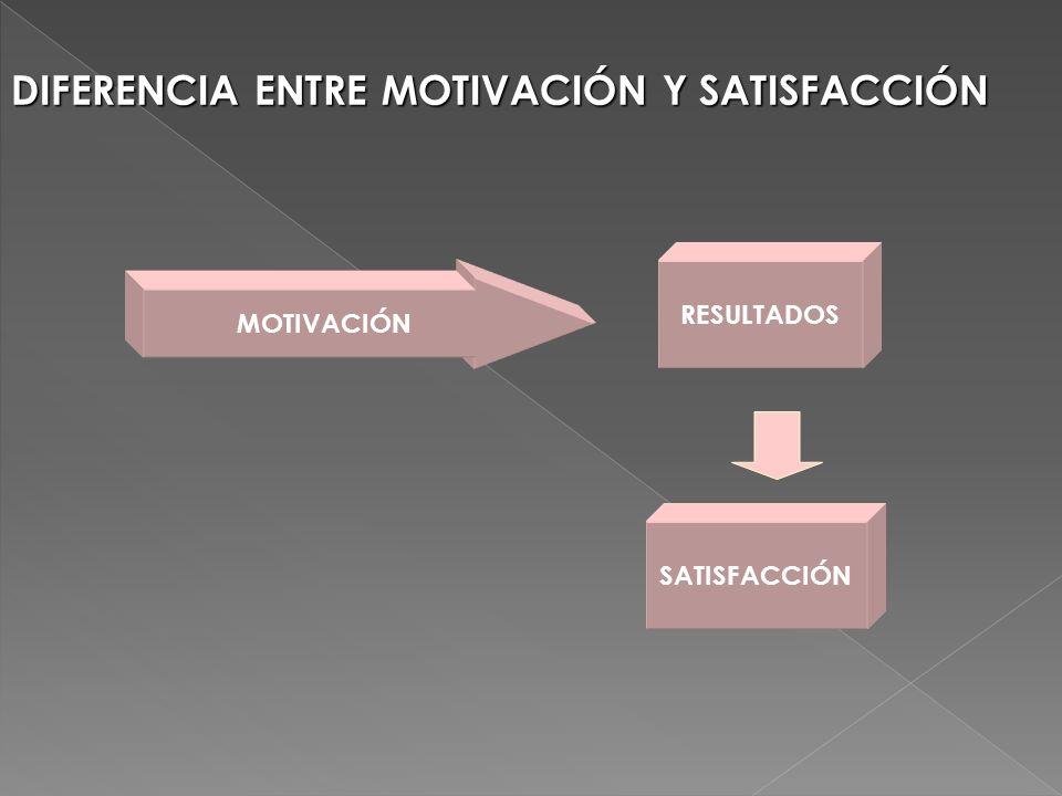 DIFERENCIA ENTRE MOTIVACIÓN Y SATISFACCIÓN MOTIVACIÓN RESULTADOS SATISFACCIÓN
