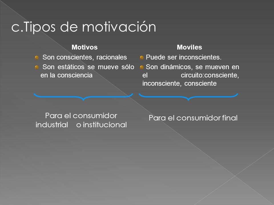 c.Tipos de motivación Motivos Son conscientes, racionales Son estáticos se mueve sólo en la consciencia Moviles Puede ser inconscientes. Son dinámicos