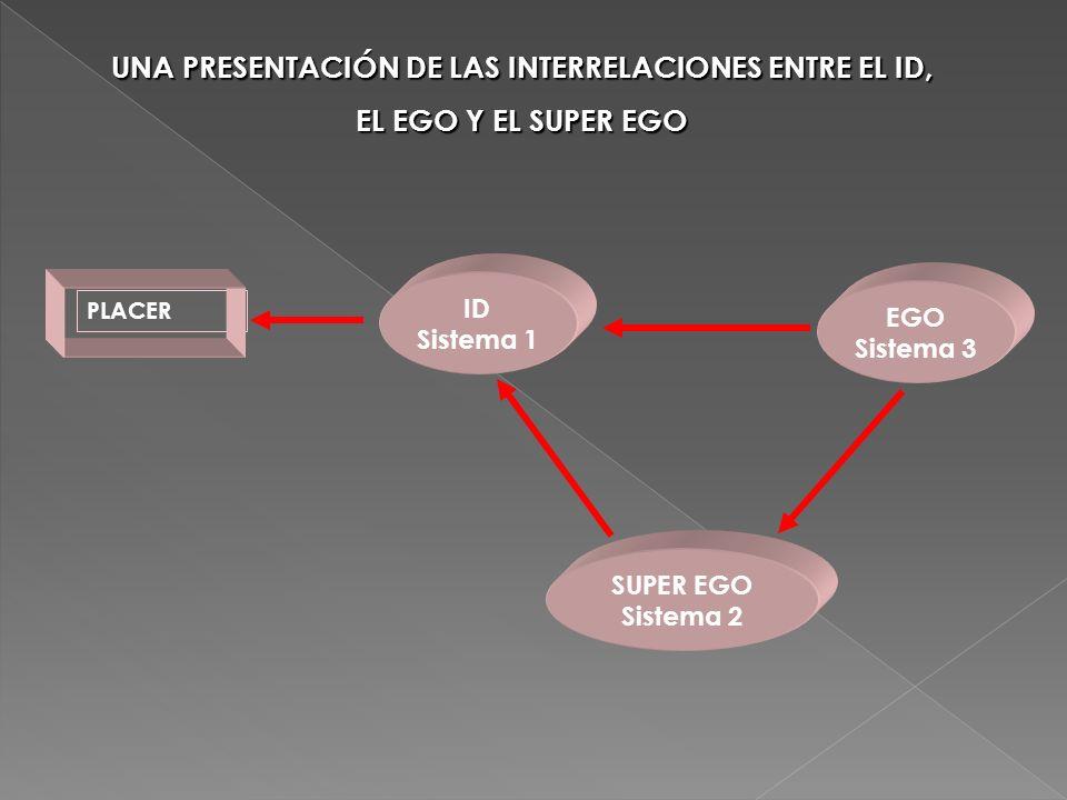 SUPER EGO Sistema 2 EGO Sistema 3 ID Sistema 1 PLACER UNA PRESENTACIÓN DE LAS INTERRELACIONES ENTRE EL ID, EL EGO Y EL SUPER EGO