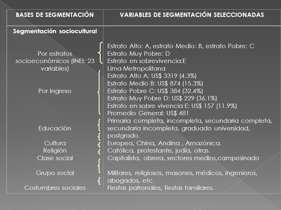 BASES DE SEGMENTACIÓNVARIABLES DE SEGMENTACIÓN SELECCIONADAS Segmentación sociocultural Por estratos socioeconómicos (INEI: 23 variables) Por Ingreso