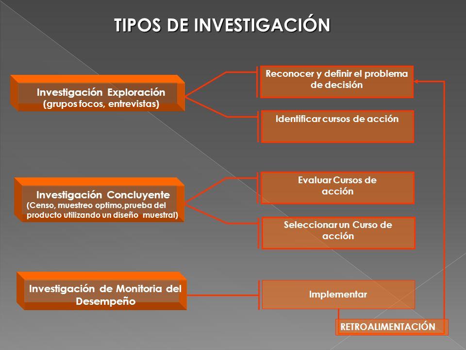 TIPOS DE INVESTIGACIÓN Reconocer y definir el problema de decisión Identificar cursos de acción Investigación Exploración (grupos focos, entrevistas)