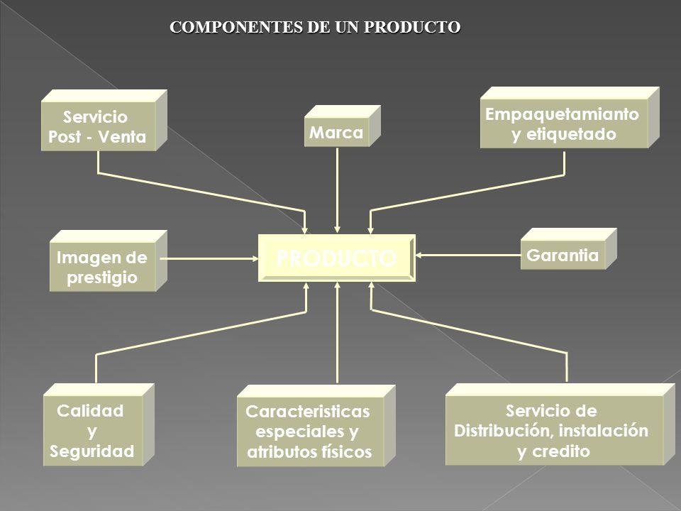 COMPONENTES DE UN PRODUCTO PRODUCTO Servicio Post - Venta Empaquetamianto y etiquetado Imagen de prestigio Garantia Servicio de Distribución, instalac