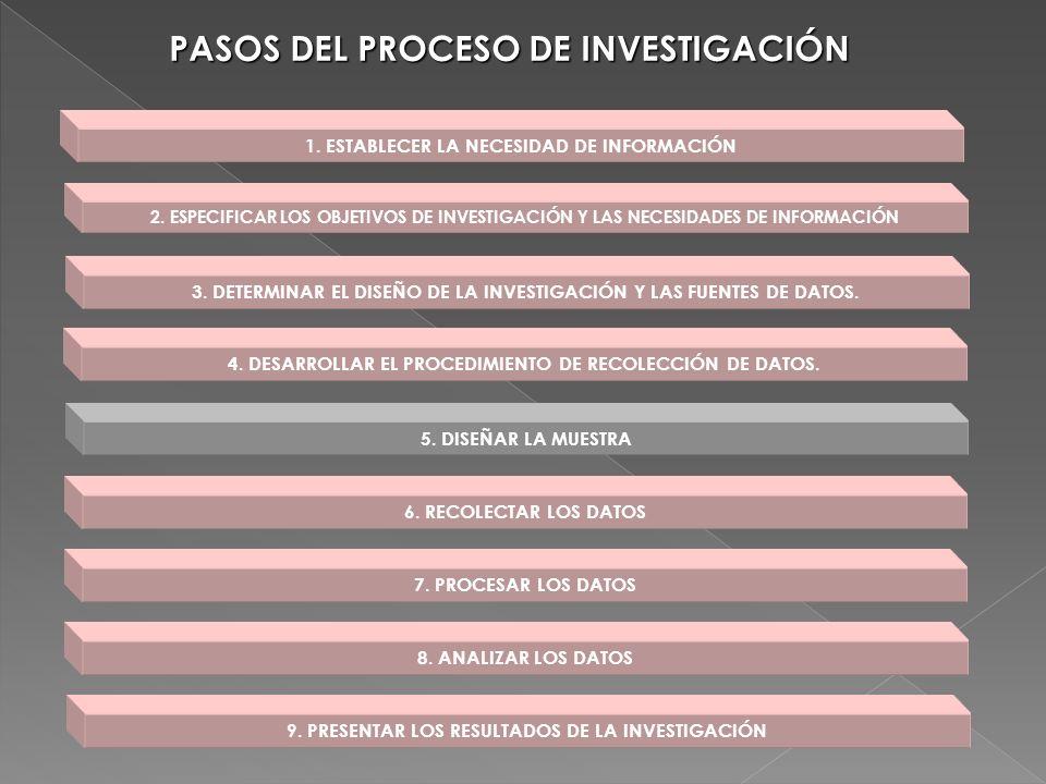 1. ESTABLECER LA NECESIDAD DE INFORMACIÓN 2. ESPECIFICAR LOS OBJETIVOS DE INVESTIGACIÓN Y LAS NECESIDADES DE INFORMACIÓN 3. DETERMINAR EL DISEÑO DE LA