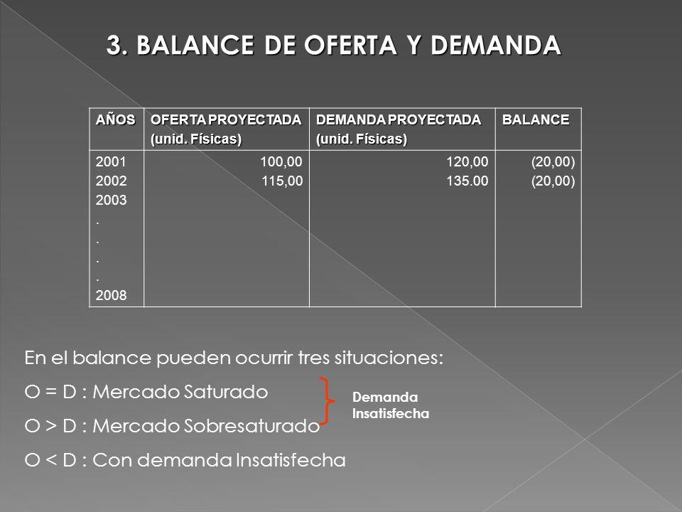 3. BALANCE DE OFERTA Y DEMANDA AÑOS OFERTA PROYECTADA (unid. Físicas) DEMANDA PROYECTADA (unid. Físicas) BALANCE 2001 2002 2003. 2008 100,00 115,00 12
