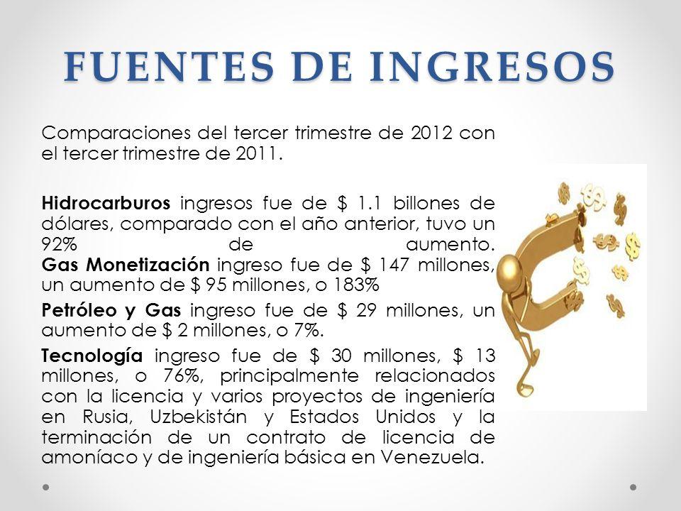 FUENTES DE INGRESOS Comparaciones del tercer trimestre de 2012 con el tercer trimestre de 2011. Hidrocarburos ingresos fue de $ 1.1 billones de dólare