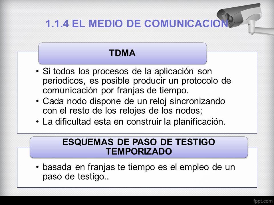 Si todos los procesos de la aplicación son periodicos, es posible producir un protocolo de comunicación por franjas de tiempo. Cada nodo dispone de un