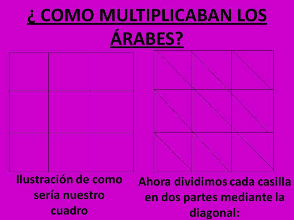 ¿ COMO MULTIPLICABAN LOS ÁRABES? Ahora dividimos cada casilla en dos partes mediante la diagonal: Ilustración de como sería nuestro cuadro