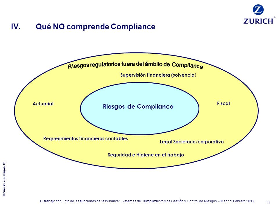 © Zurich Insurance Company Ltd 11 El trabajo conjunto de las funciones de assurance. Sistemas de Cumplimiento y de Gestión y Control de Riesgos – Madr
